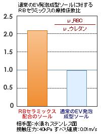 通常のEV発泡成型ソールとRBセラミックス配合ソールの比較